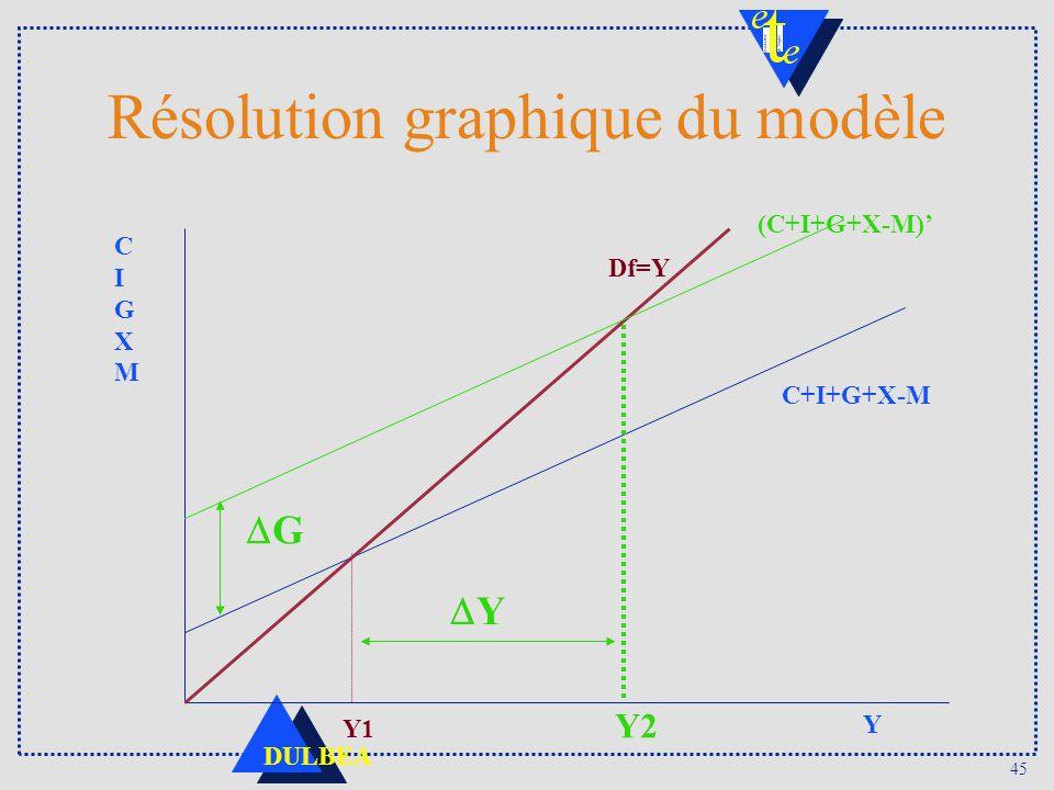45 DULBEA Résolution graphique du modèle C+I+G+X-M CIGXMCIGXM Y Df=Y Y1 (C+I+G+X-M) G Y2 Y