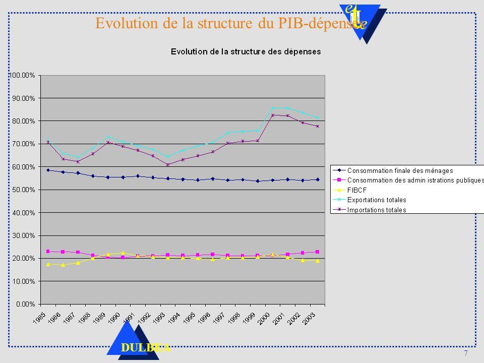 7 DULBEA Evolution de la structure du PIB-dépenses