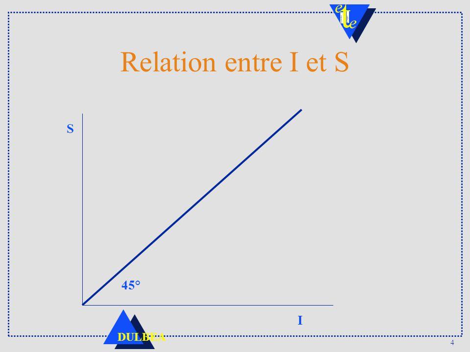 4 DULBEA Relation entre I et S S I 45°
