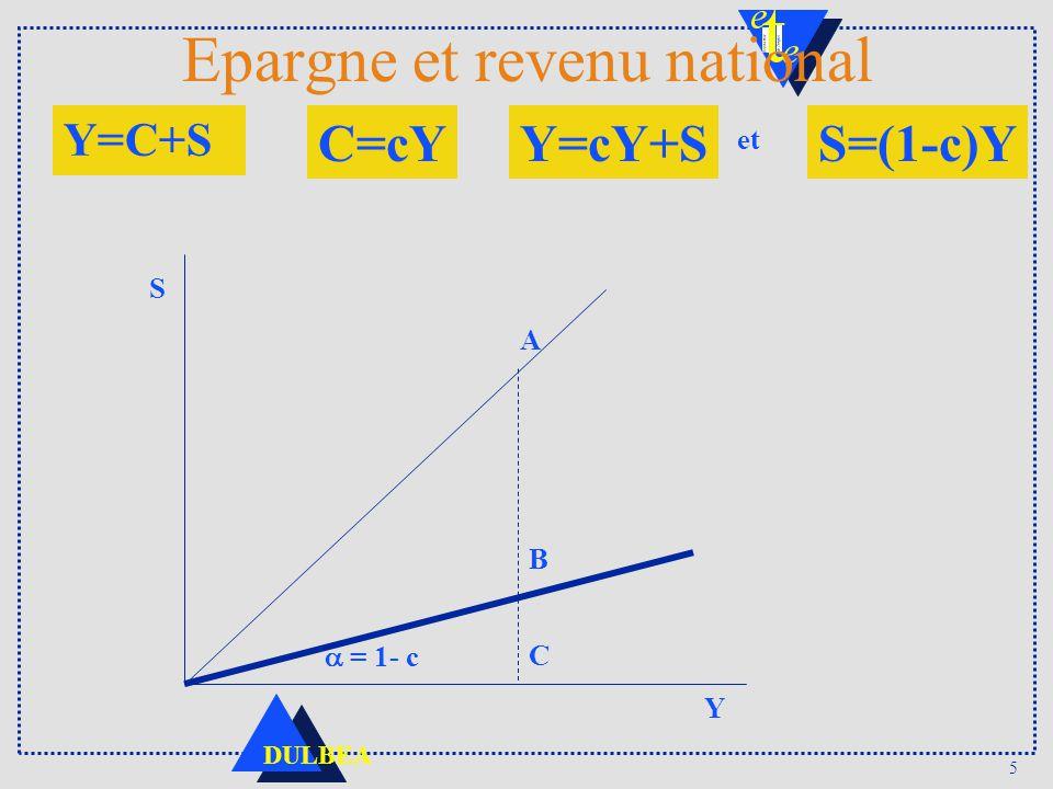 5 DULBEA Epargne et revenu national S Y C B A = 1- c Y=C+S C=cYY=cY+SS=(1-c)Y et