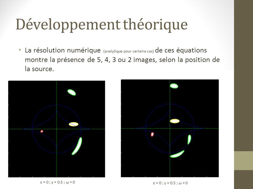 Développement théorique La résolution numérique (analytique pour certains cas) de ces équations montre la présence de 5, 4, 3 ou 2 images, selon la po