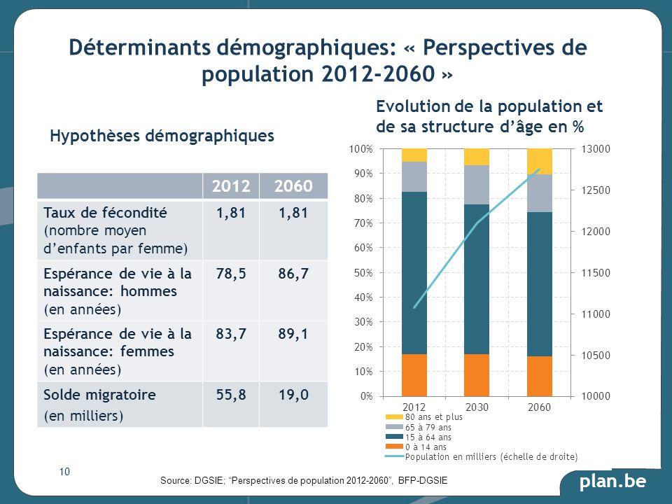 plan.be Hypothèses démographiques 20122060 Taux de fécondité (nombre moyen denfants par femme) 1,81 Espérance de vie à la naissance: hommes (en années) 78,586,7 Espérance de vie à la naissance: femmes (en années) 83,789,1 Solde migratoire (en milliers) 55,819,0 Source: DGSIE; Perspectives de population 2012-2060, BFP-DGSIE Evolution de la population et de sa structure dâge en % Déterminants démographiques: « Perspectives de population 2012-2060 » 10