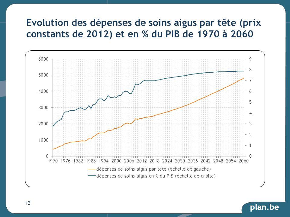 plan.be Evolution des dépenses de soins aigus par tête (prix constants de 2012) et en % du PIB de 1970 à 2060 12