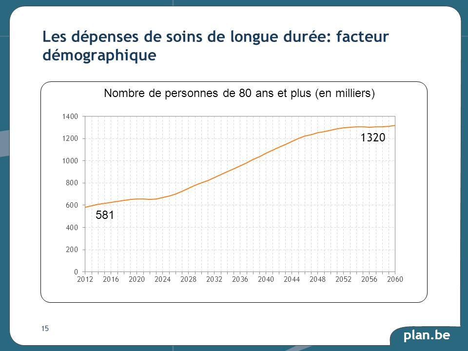 plan.be Les dépenses de soins de longue durée: facteur démographique 15 Nombre de personnes de 80 ans et plus (en milliers) 581