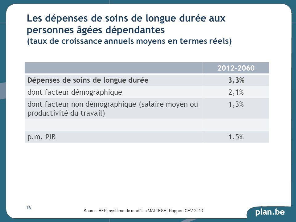 plan.be 2012-2060 Dépenses de soins de longue durée3,3% dont facteur démographique2,1% dont facteur non démographique (salaire moyen ou productivité du travail) 1,3% p.m.