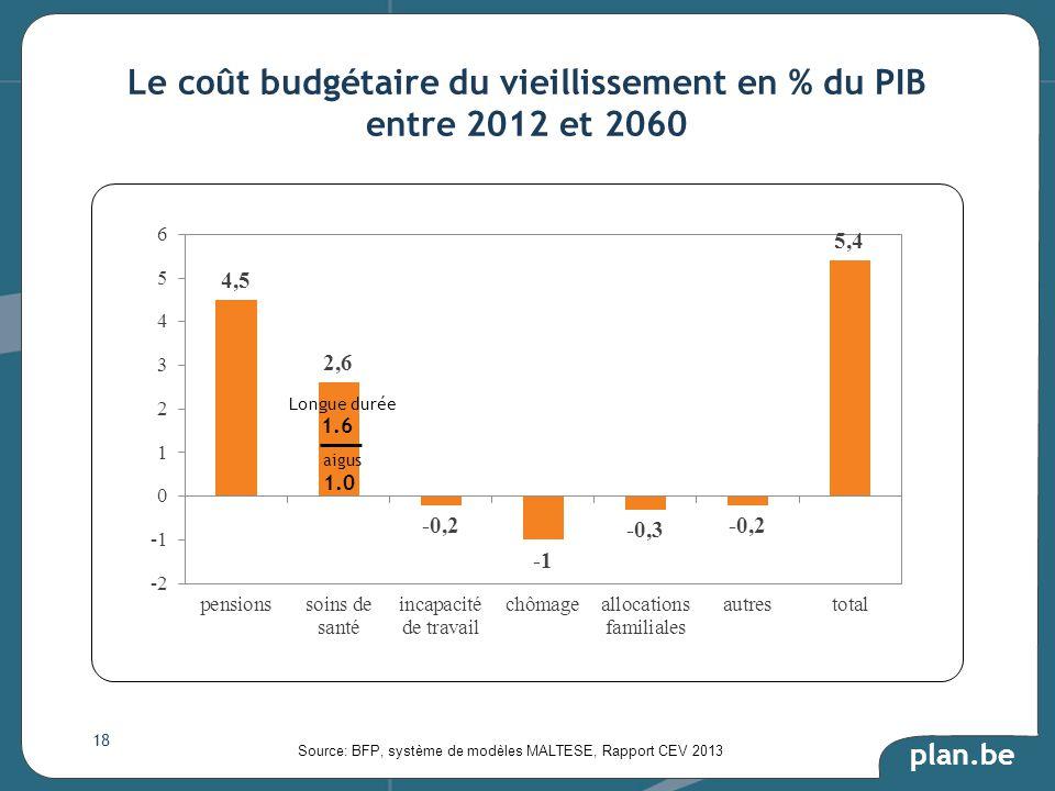 plan.be Le coût budgétaire du vieillissement en % du PIB entre 2012 et 2060 Source: BFP, système de modèles MALTESE, Rapport CEV 2013 18