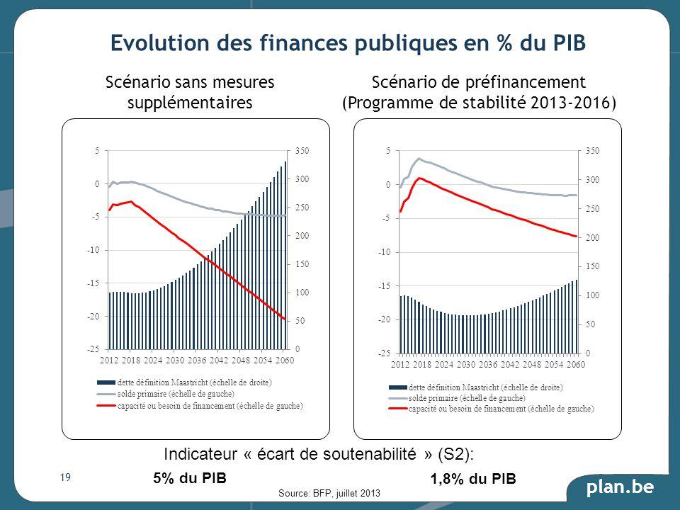 plan.be Evolution des finances publiques en % du PIB Scénario sans mesures supplémentaires Scénario de préfinancement (Programme de stabilité 2013-2016) Indicateur « écart de soutenabilité » (S2): 5% du PIB 1,8% du PIB Source: BFP, juillet 2013 19