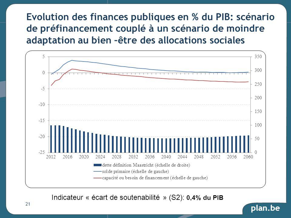 plan.be Evolution des finances publiques en % du PIB: scénario de préfinancement couplé à un scénario de moindre adaptation au bien –être des allocations sociales 21 Indicateur « écart de soutenabilité » (S2): 0,4% du PIB