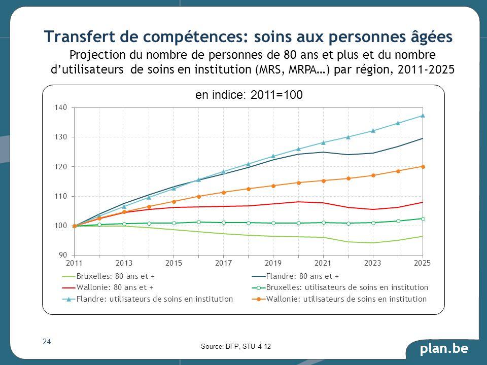 plan.be Transfert de compétences: soins aux personnes âgées 24 Source: BFP, STU 4-12 Projection du nombre de personnes de 80 ans et plus et du nombre dutilisateurs de soins en institution (MRS, MRPA…) par région, 2011-2025 en indice: 2011=100