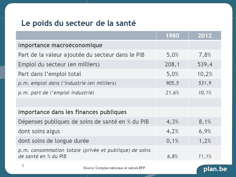 plan.be 19802012 Importance macroéconomique Part de la valeur ajoutée du secteur dans le PIB5,0%7,8% Emploi du secteur (en milliers)208,1539,4 Part dans lemploi total5,0%10,2% p.m.