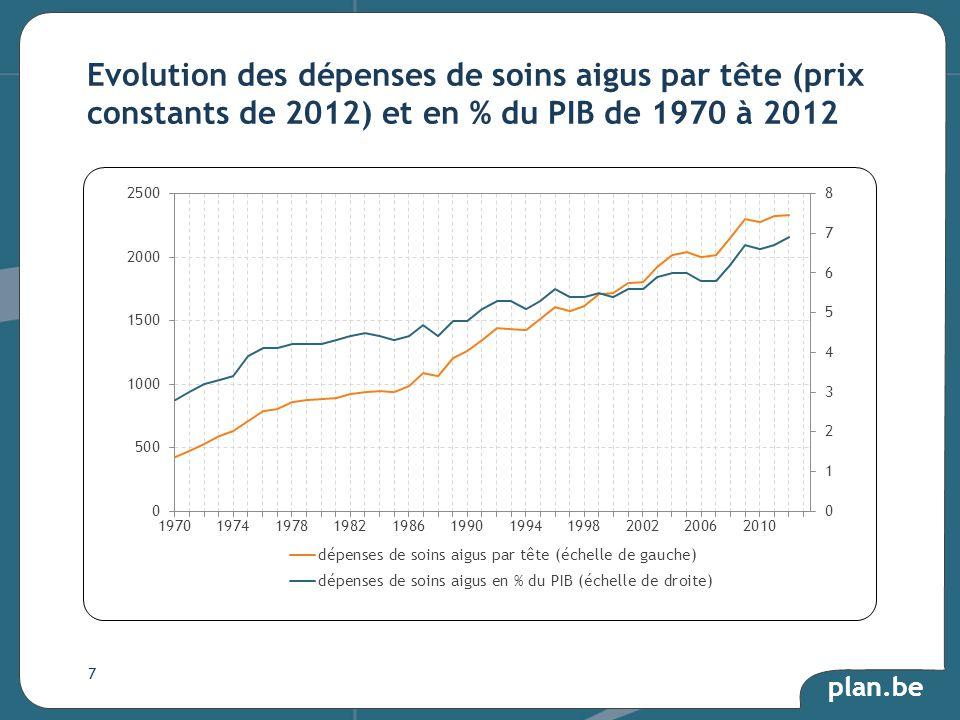 plan.be Evolution des dépenses de soins aigus par tête (prix constants de 2012) et en % du PIB de 1970 à 2012 7