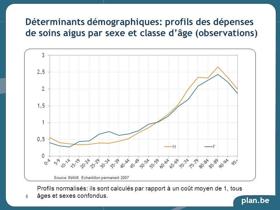 plan.be Déterminants démographiques: profils des dépenses de soins aigus par sexe et classe dâge (observations) Profils normalisés: ils sont calculés par rapport à un coût moyen de 1, tous âges et sexes confondus.