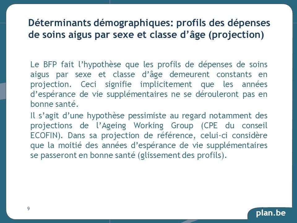 plan.be Le BFP fait lhypothèse que les profils de dépenses de soins aigus par sexe et classe dâge demeurent constants en projection.