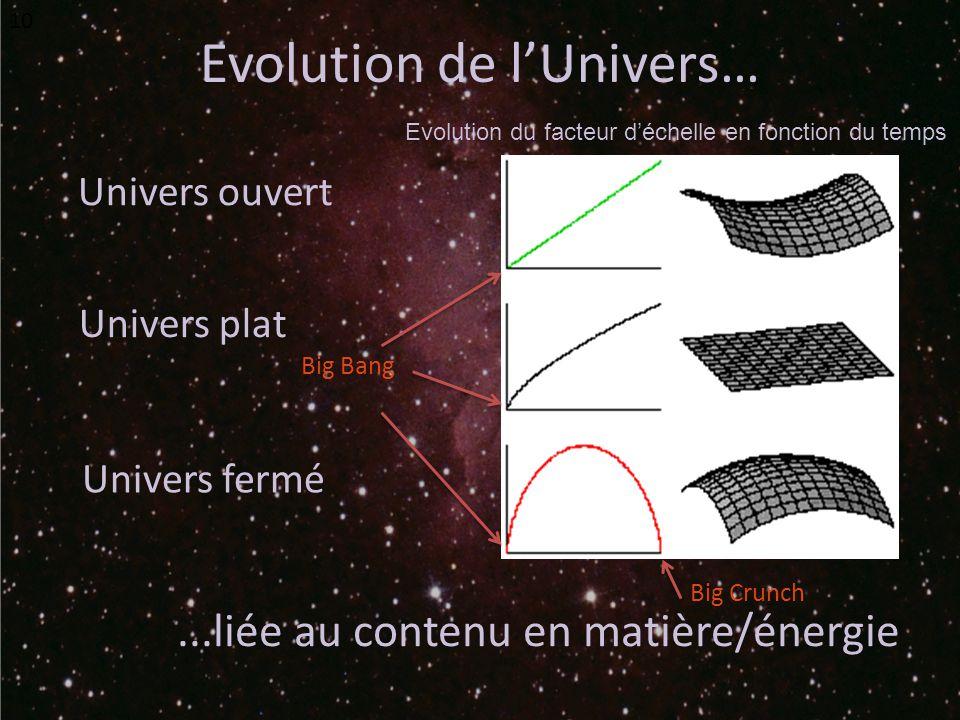 Evolution de lUnivers… 10 Univers fermé Univers ouvert Univers plat...liée au contenu en matière/énergie Big Bang Big Crunch Evolution du facteur déchelle en fonction du temps