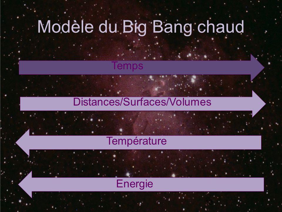 Modèle du Big Bang chaud 13 Temps Distances/Surfaces/Volumes Température Energie