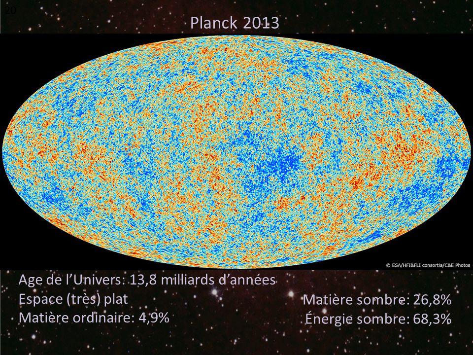 20 Age de lUnivers: 13,8 milliards dannées Espace (très) plat Matière ordinaire: 4,9% Matière sombre: 26,8% Énergie sombre: 68,3% Planck 2013