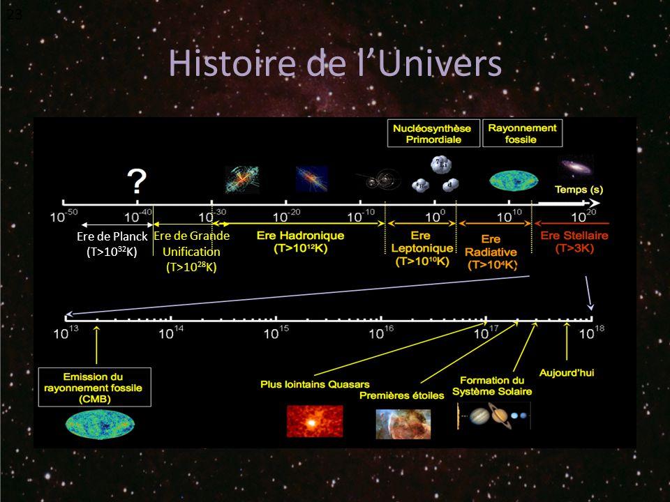 Histoire de lUnivers 23 Ere de Planck (T>10 32 K) Ere de Grande Unification (T>10 28 K)