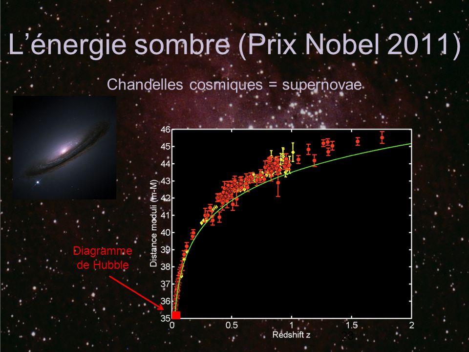 Lénergie sombre (Prix Nobel 2011) 28 Diagramme de Hubble Chandelles cosmiques = supernovae