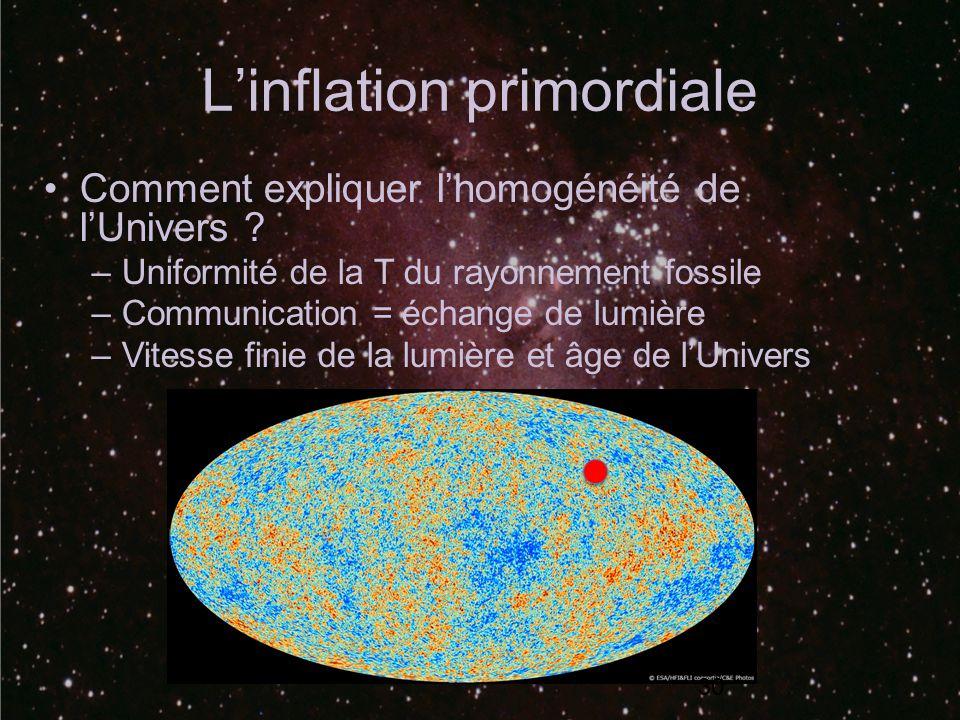 Linflation primordiale 30 Comment expliquer lhomogénéité de lUnivers ? –Uniformité de la T du rayonnement fossile –Communication = échange de lumière