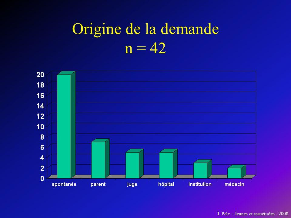 Origine de la demande n = 42 I. Pelc – Jeunes et assuétudes - 2008