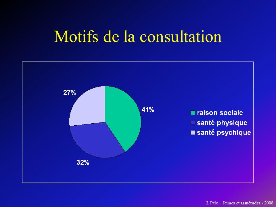 Motifs de la consultation I. Pelc – Jeunes et assuétudes - 2008