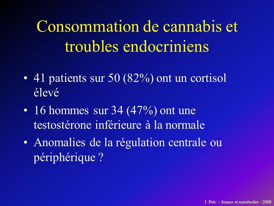 Consommation de cannabis et troubles endocriniens 41 patients sur 50 (82%) ont un cortisol élevé 16 hommes sur 34 (47%) ont une testostérone inférieur