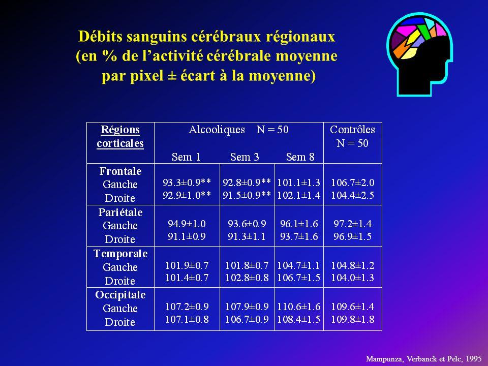 Débits sanguins cérébraux régionaux (en % de lactivité cérébrale moyenne par pixel ± écart à la moyenne) Mampunza, Verbanck et Pelc, 1995