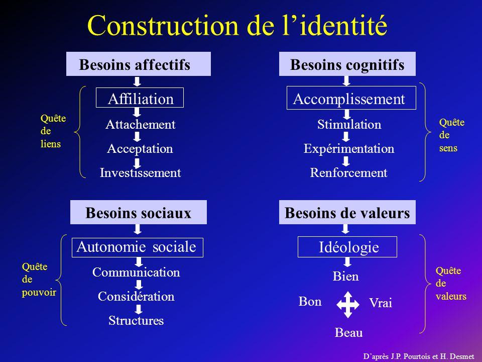 Construction de lidentité Besoins affectifsBesoins cognitifs Besoins de valeursBesoins sociaux Quête de liens Autonomie sociale Communication Considér