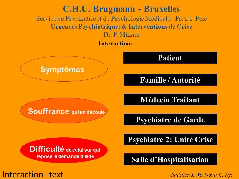 C.H.U.Brugmann - Bruxelles Service de Psychiatrie et de Psychologie Médicale - Prof.