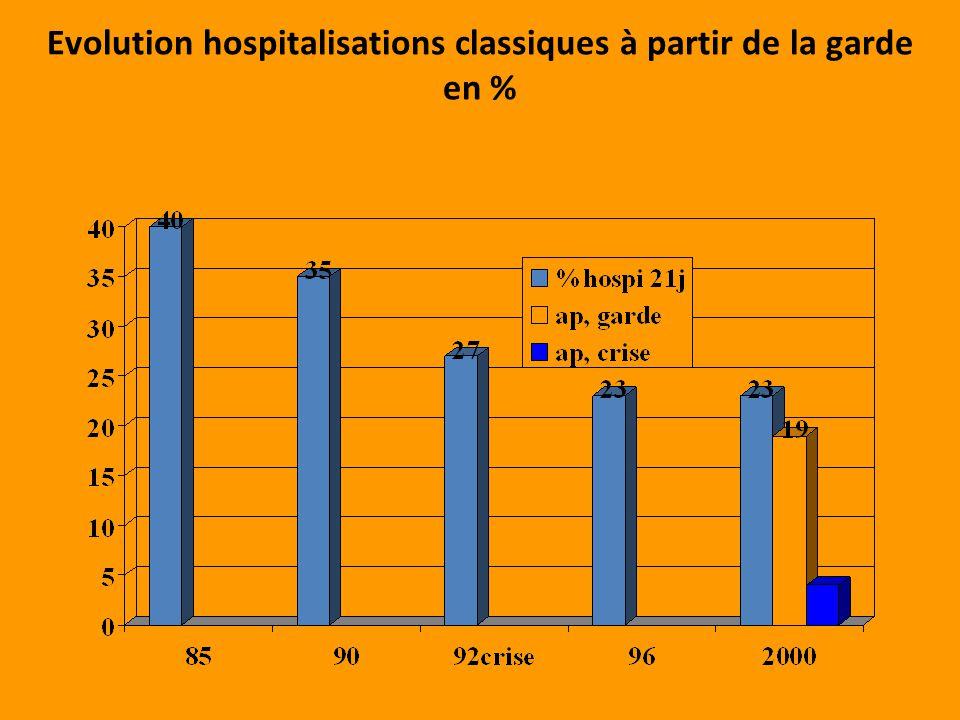 Evolution hospitalisations classiques à partir de la garde en %