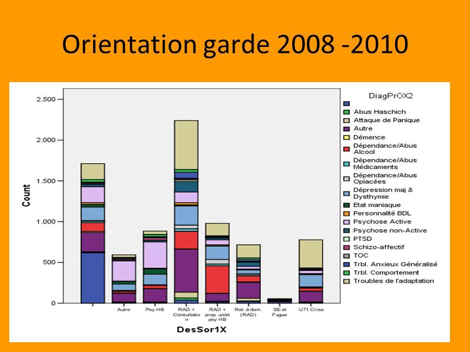 Orientation garde 2008 -2010