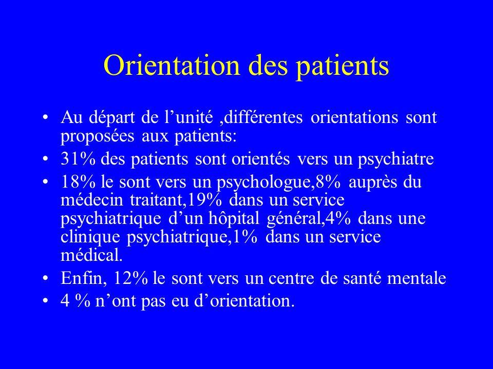 Orientation des patients Au départ de lunité,différentes orientations sont proposées aux patients: 31% des patients sont orientés vers un psychiatre 1