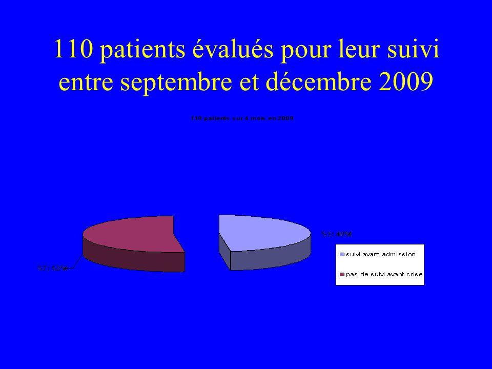 110 patients évalués pour leur suivi entre septembre et décembre 2009