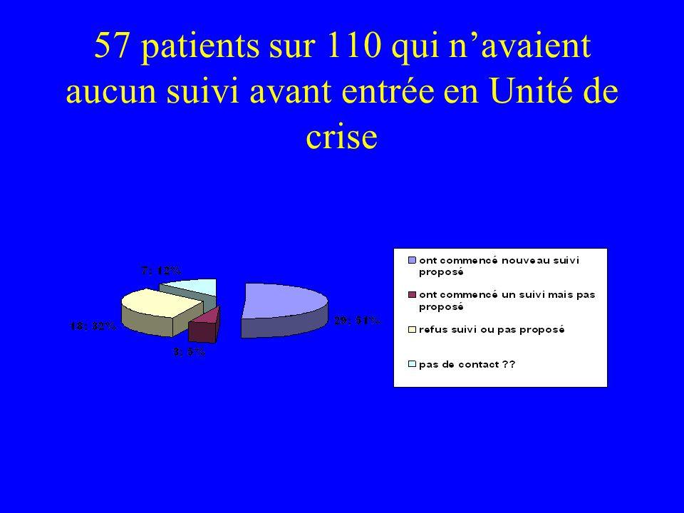 57 patients sur 110 qui navaient aucun suivi avant entrée en Unité de crise