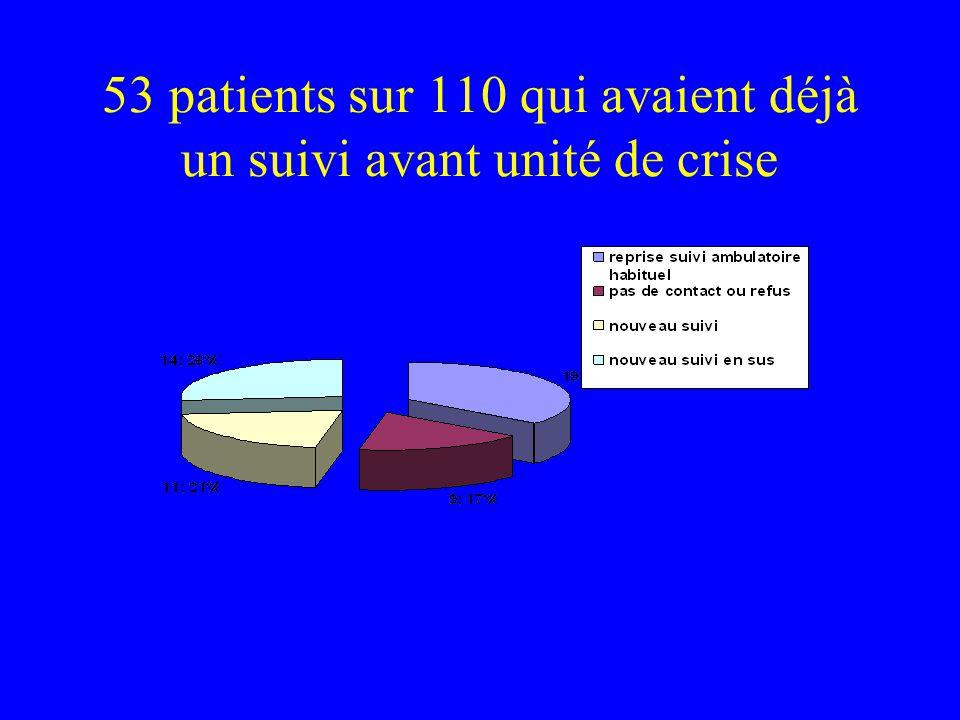 53 patients sur 110 qui avaient déjà un suivi avant unité de crise