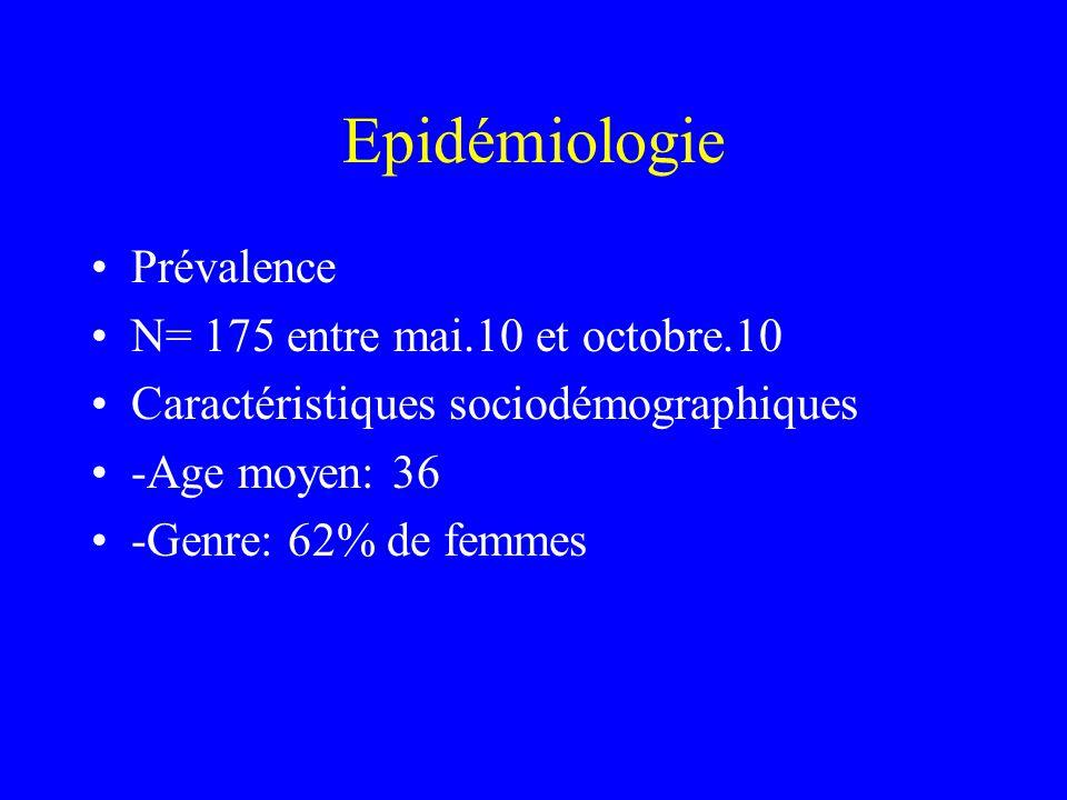 Epidémiologie Prévalence N= 175 entre mai.10 et octobre.10 Caractéristiques sociodémographiques -Age moyen: 36 -Genre: 62% de femmes