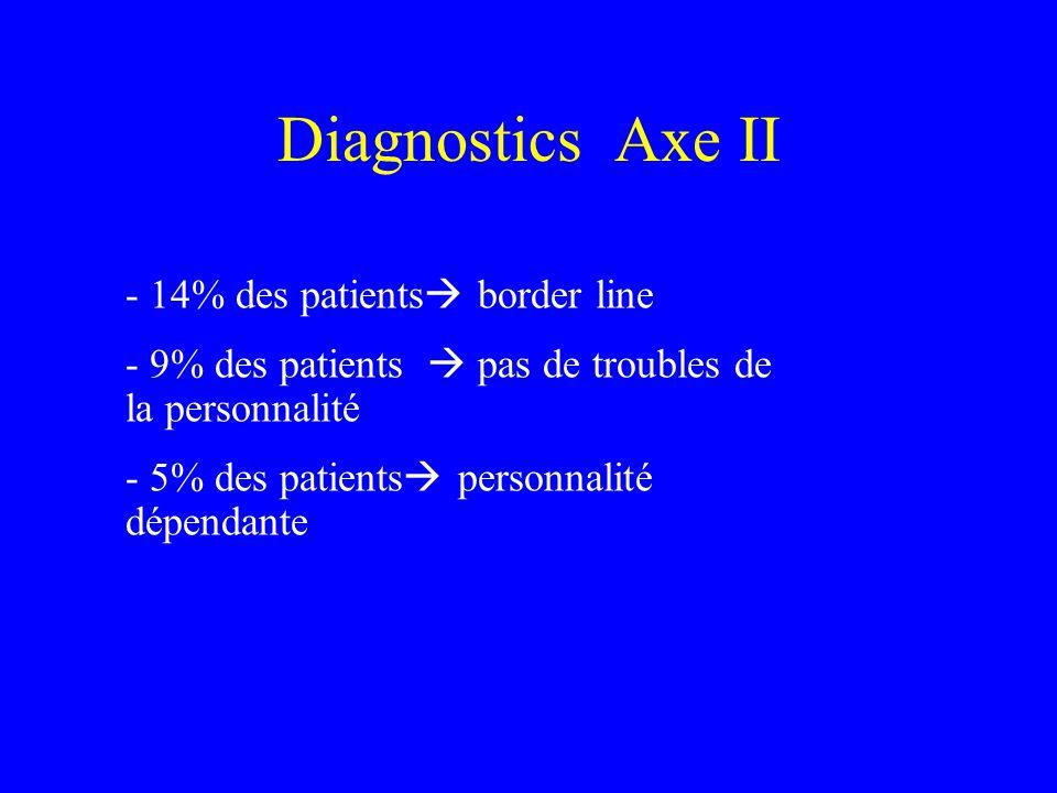 Diagnostics Axe II - 14% des patients border line - 9% des patients pas de troubles de la personnalité - 5% des patients personnalité dépendante