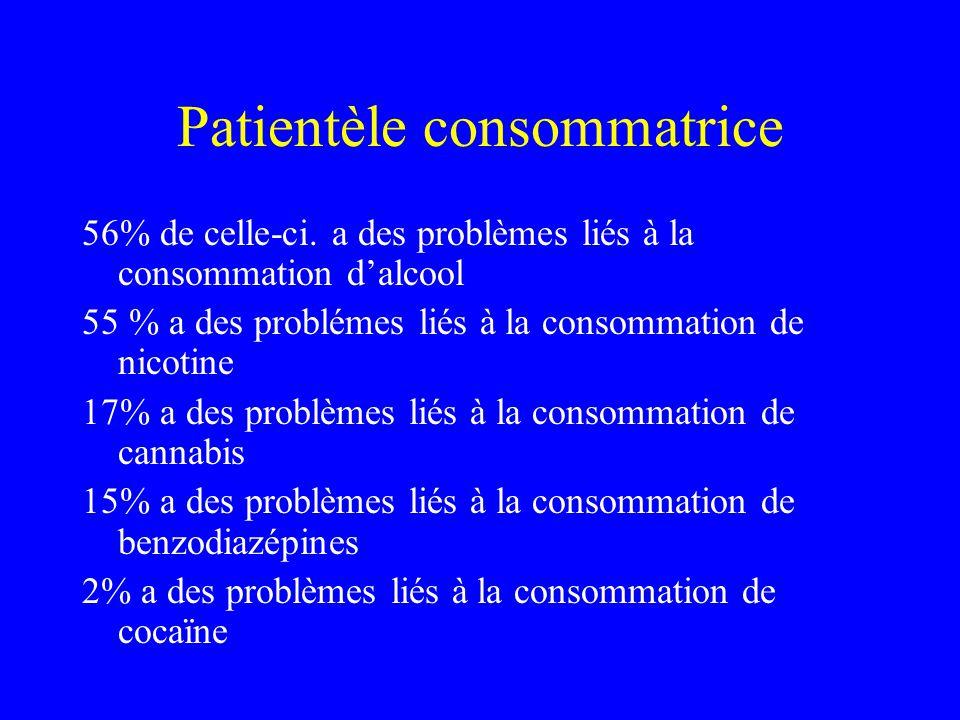 Patientèle consommatrice 56% de celle-ci. a des problèmes liés à la consommation dalcool 55 % a des problémes liés à la consommation de nicotine 17% a