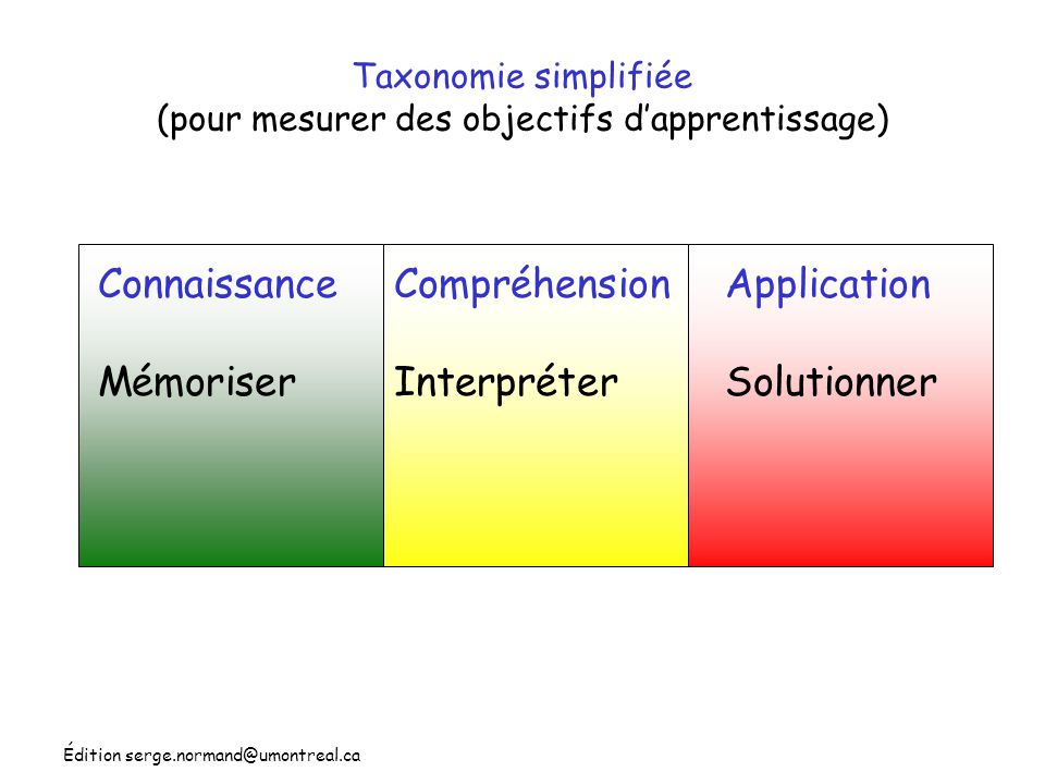 Édition serge.normand@umontreal.ca Taxonomie simplifiée (pour mesurer des objectifs dapprentissage) Connaissance Mémoriser Compréhension Interpréter A