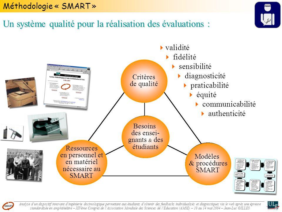 Méthodologie « SMART » Besoins des ensei- gnants & des étudiants Ressources en personnel et en matériel nécessaire au SMART Modèles & procédures SMART