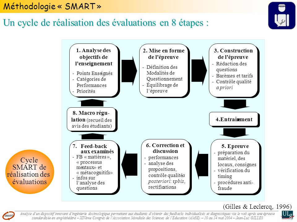 Méthodologie « SMART » (Gilles & Leclercq, 1996) 1. Analyse des objectifs de lenseignement -Points Enseignés -Catégories de Performances -Priorités 4.