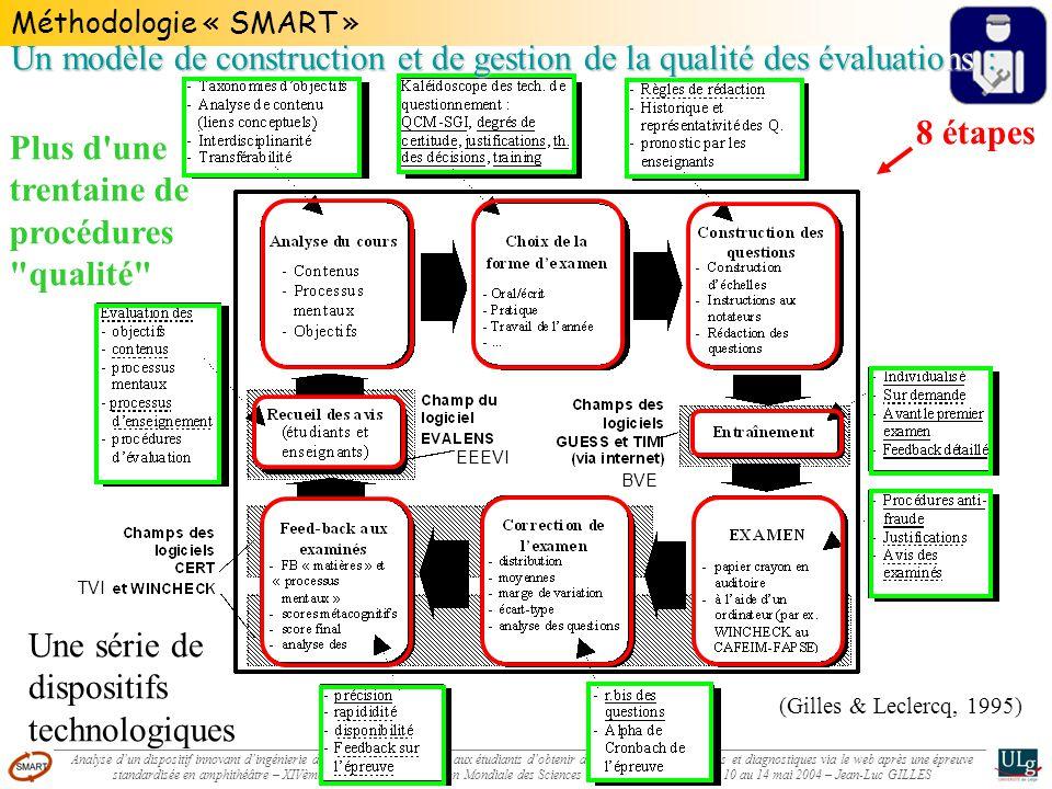 Méthodologie « SMART » EEEVI BVE TVI (Gilles & Leclercq, 1995) 8 étapes Plus d une trentaine de procédures qualité Une série de dispositifs technologiques Un modèle de construction et de gestion de la qualité des évaluations :