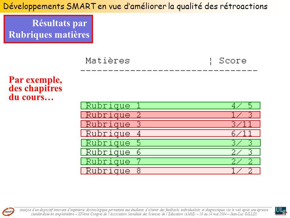 Résultats par Rubriques matières Par exemple, des chapitres du cours… Développements SMART en vue daméliorer la qualité des rétroactions Analyse dun d