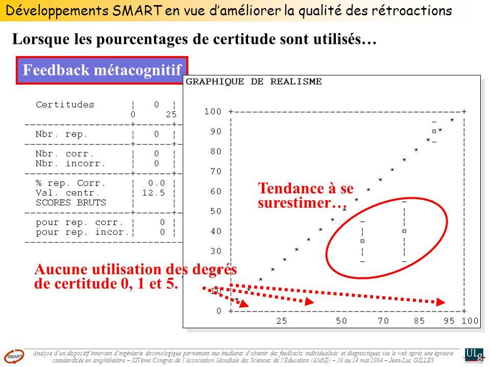 Développements SMART en vue daméliorer la qualité des rétroactions Lorsque les pourcentages de certitude sont utilisés… Feedback métacognitif Tendance à se surestimer… Aucune utilisation des degrés de certitude 0, 1 et 5.