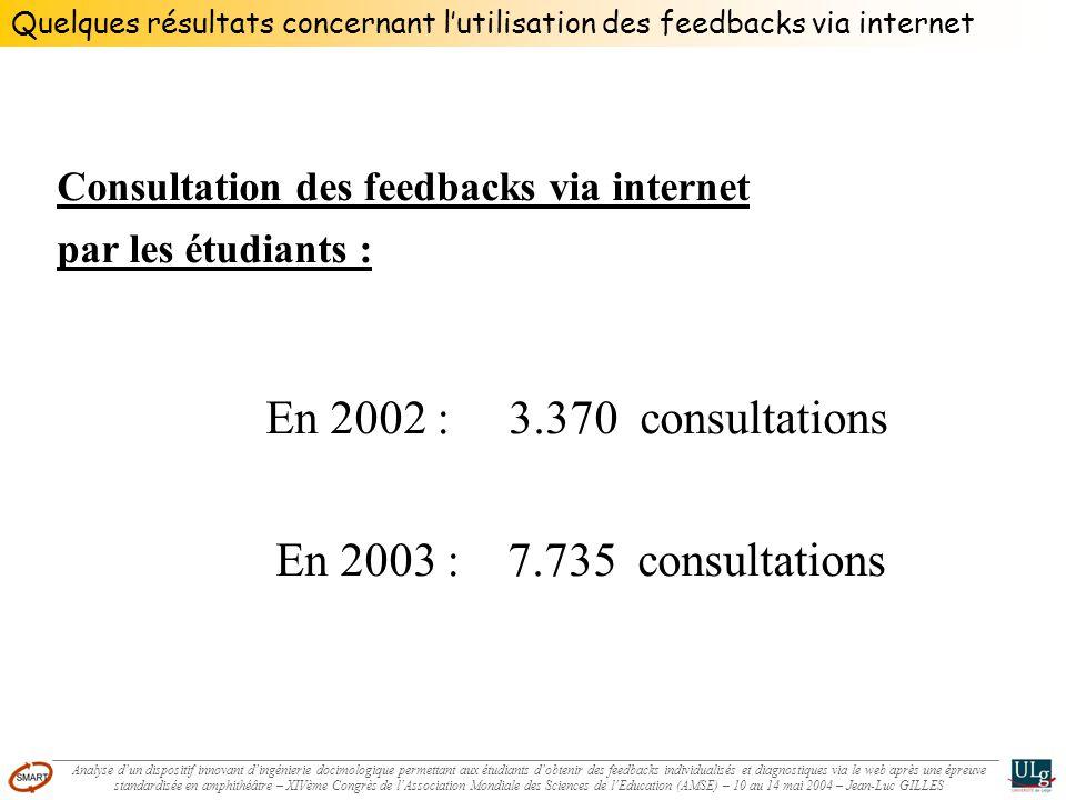 Quelques résultats concernant lutilisation des feedbacks via internet Consultation des feedbacks via internet par les étudiants : En 2002 : 3.370 cons
