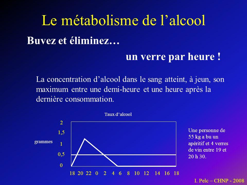 Le métabolisme de lalcool Buvez et éliminez… un verre par heure ! La concentration dalcool dans le sang atteint, à jeun, son maximum entre une demi-he