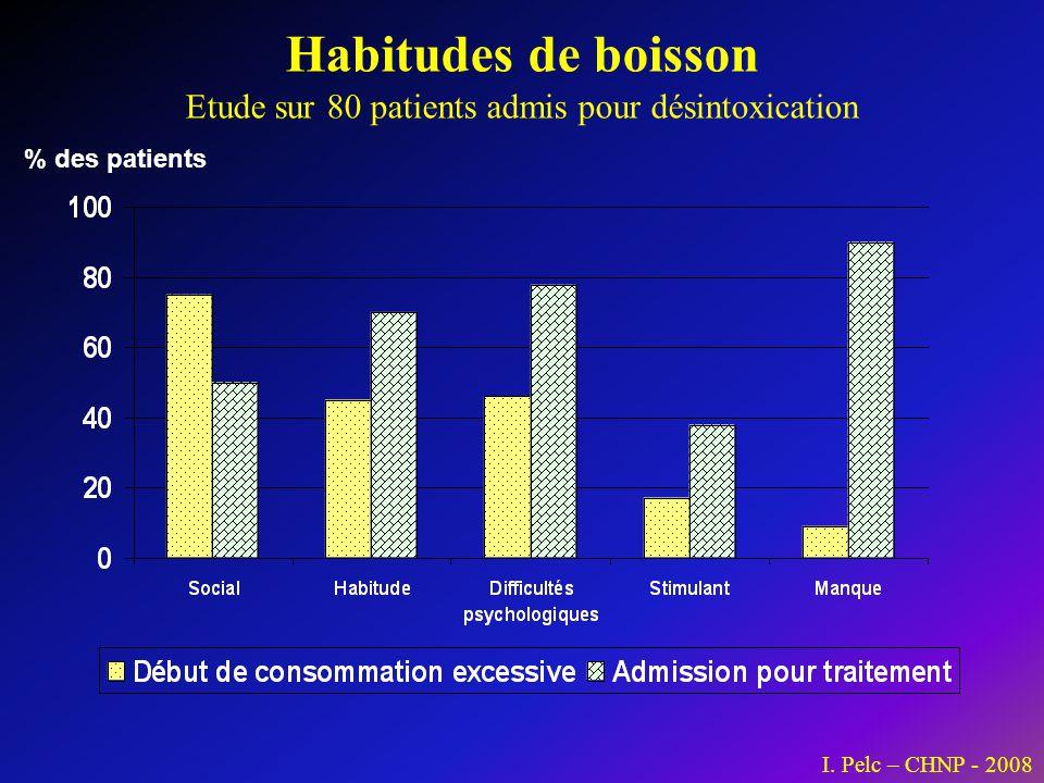 Habitudes de boisson Etude sur 80 patients admis pour désintoxication % des patients I. Pelc – CHNP - 2008