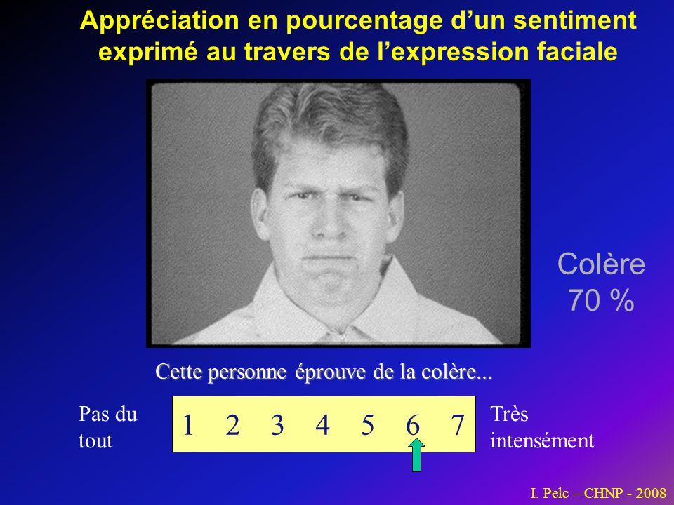 Appréciation en pourcentage dun sentiment exprimé au travers de lexpression faciale Cette personne éprouve de la colère... 1 2 3 4 5 6 7 Pas du tout T