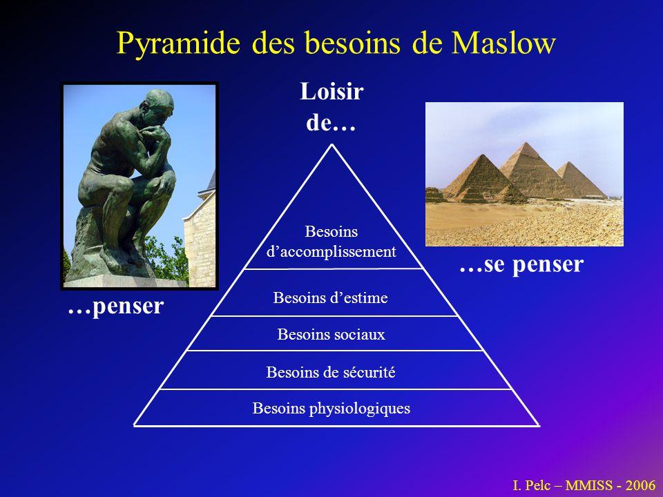 Pyramide des besoins de Maslow Besoins physiologiques Besoins de sécurité Besoins sociaux Besoins destime Besoins daccomplissement I. Pelc – MMISS - 2