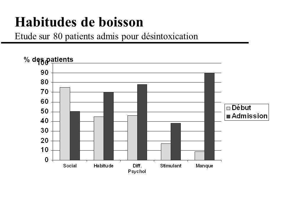 Habitudes de boisson Etude sur 80 patients admis pour désintoxication % des patients